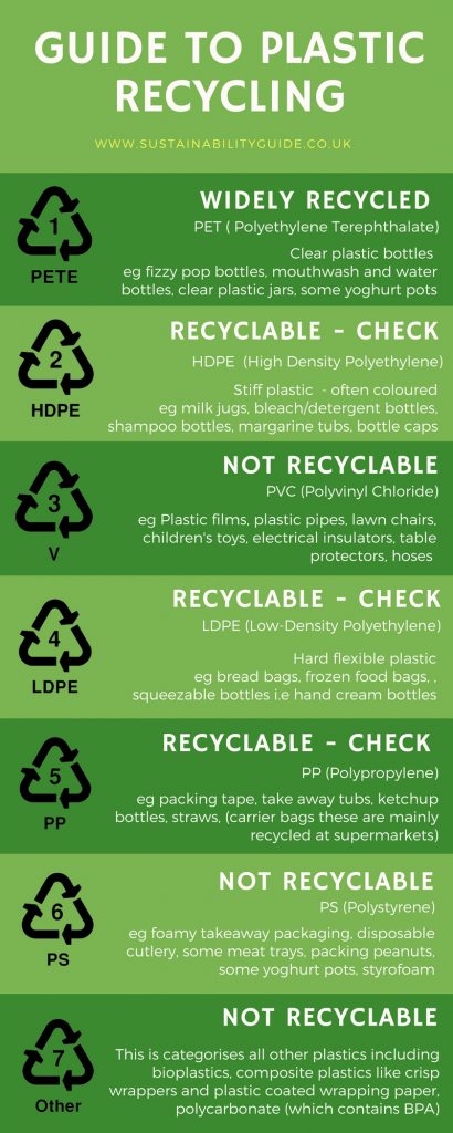 Guide to plastic recycling Infographic