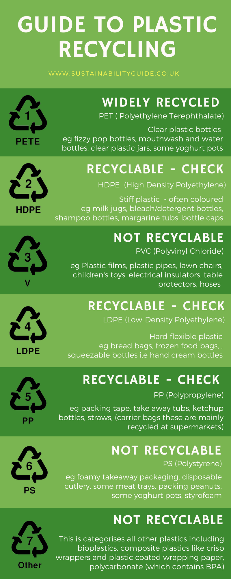 Recyclable Plastic - What plastic can I recycle